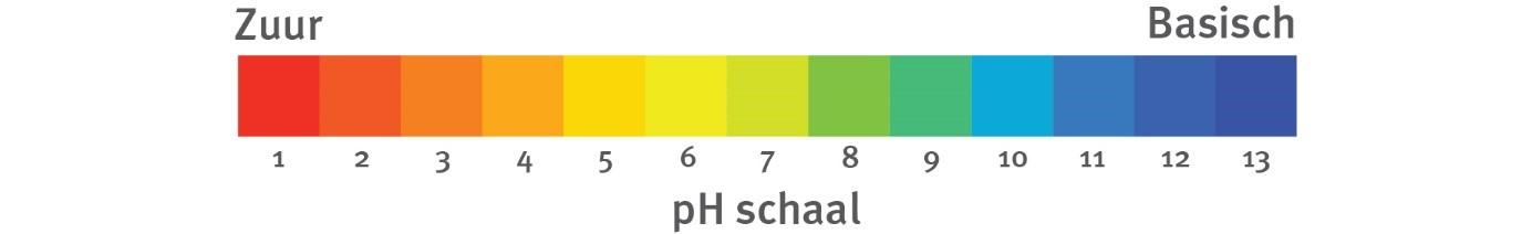 pH - waarde - schaal